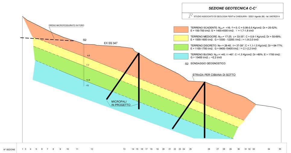 Sezione geotecnica Cibiana